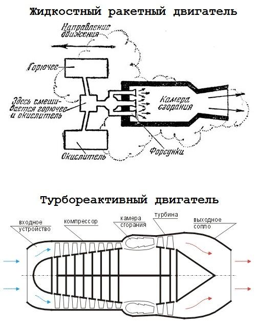Устройство различных типов реактивных двигателей: жидкостного ракетного и газотурбинного