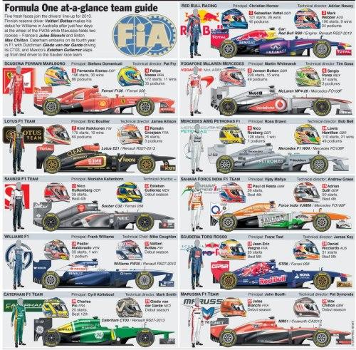 Все участники сезона-2013. Команды и пилоты