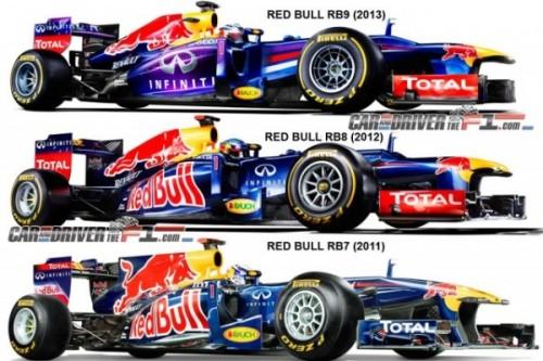 Эволюция внешнего вида машин Red Bull за последние годы